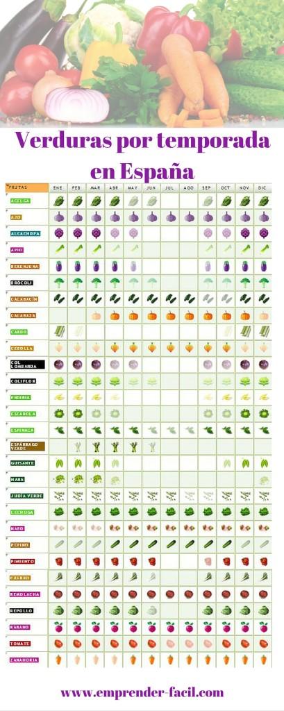 Frutas y verduras para emprender