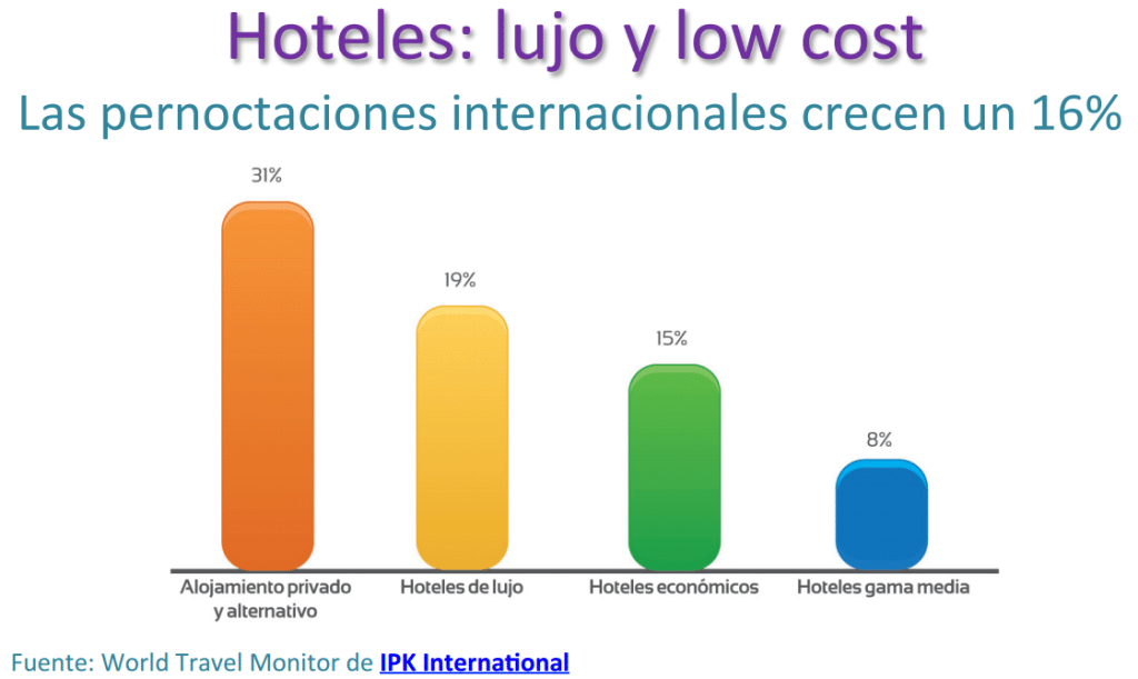Guía low cost Turismo