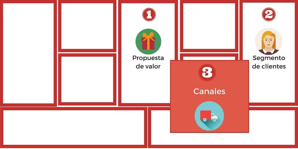 Cómo Vender Páginas Web (Diseño de Negocio II) 2