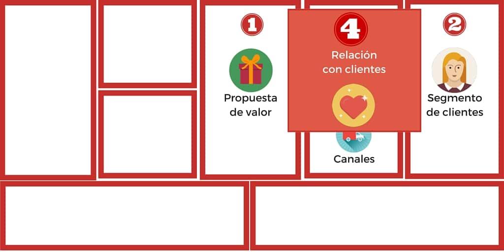 Cómo Vender Páginas Web (Diseño de Negocio II) 4