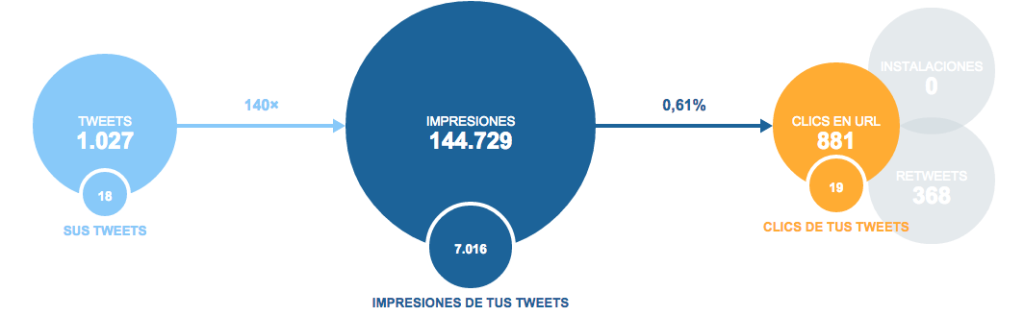 Estadísticas que debes saber con Analytics Twitter