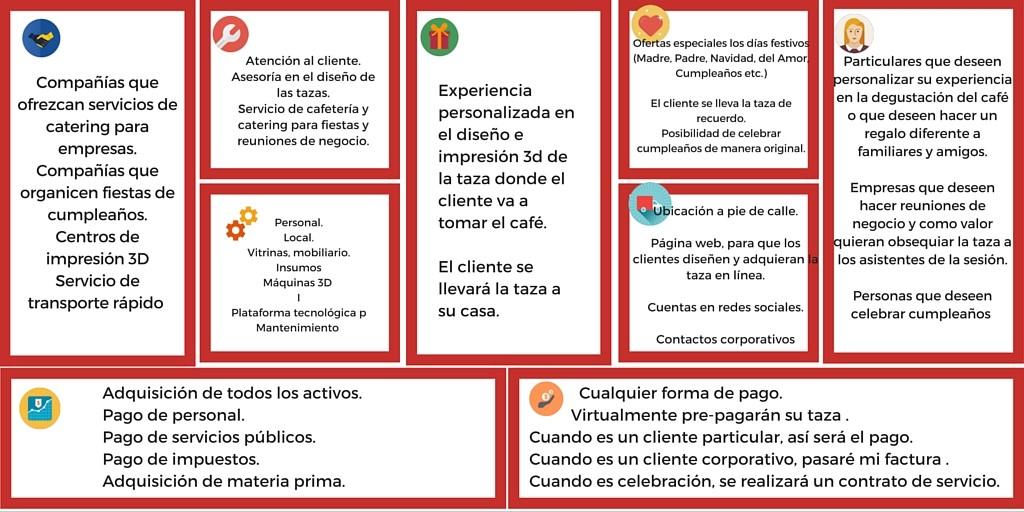 Modelo Canvas - ¡Diseña tu negocio paso a paso!