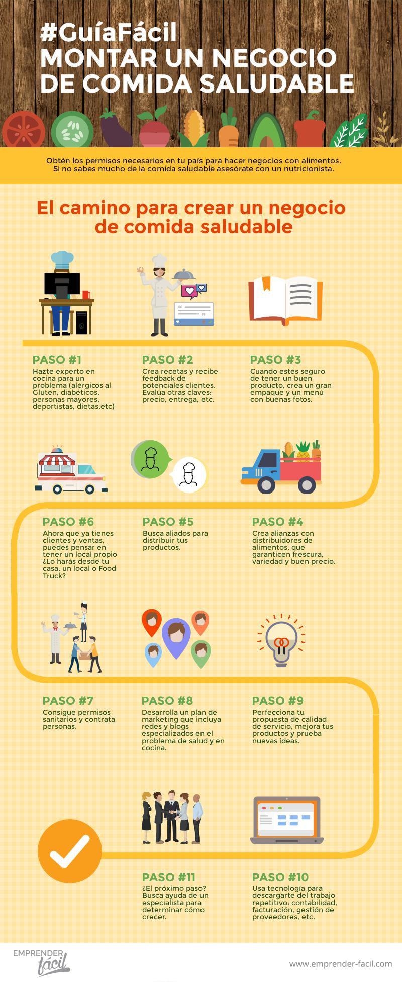 #GuíaFácil para montar un negocio de comida saludable