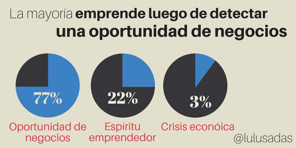 Idea de negocios: Las oportunidades