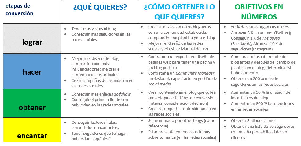3° Paso: Plan de marketing de contenidos - Modelo Race