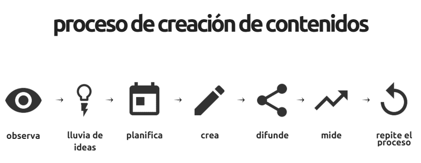 7 pasos del proceso de creación de contenidos