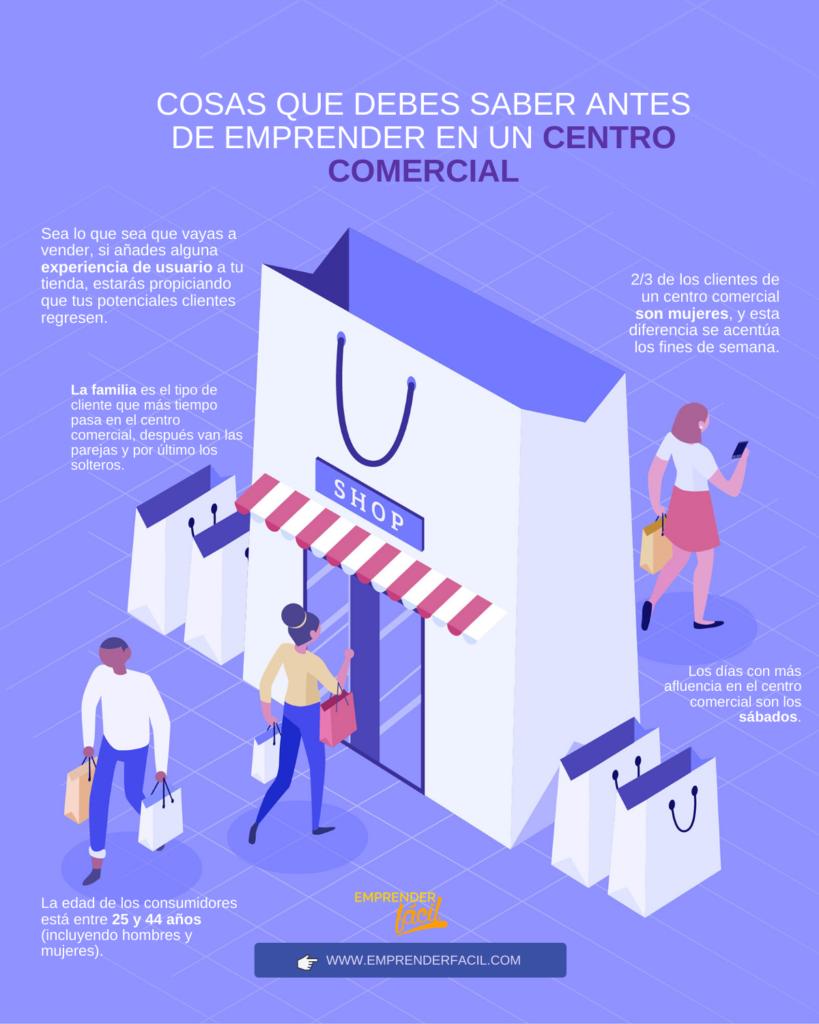 Centro Comercial: 40 ideas y negocios rentables