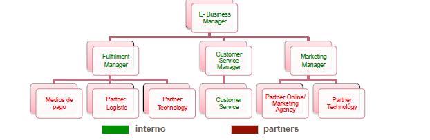 Modelo de organigrama de un restaurante