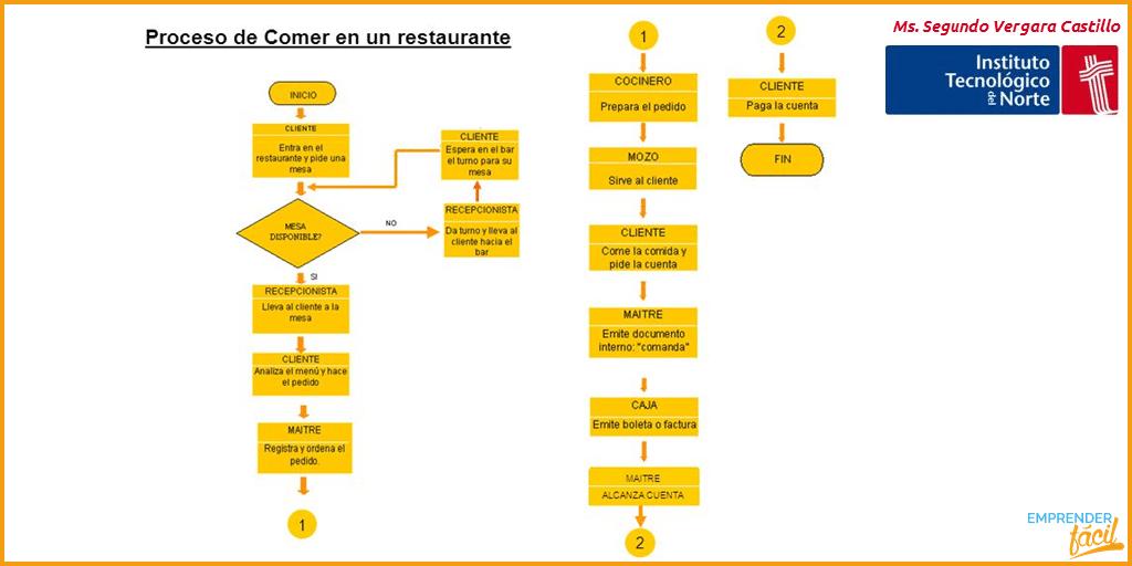 5 Ingredientes del plan de negocio de un restaurante 4
