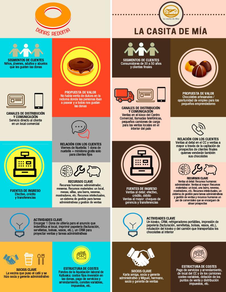 El Canvas: modelo de negocios para empresas de alimentación