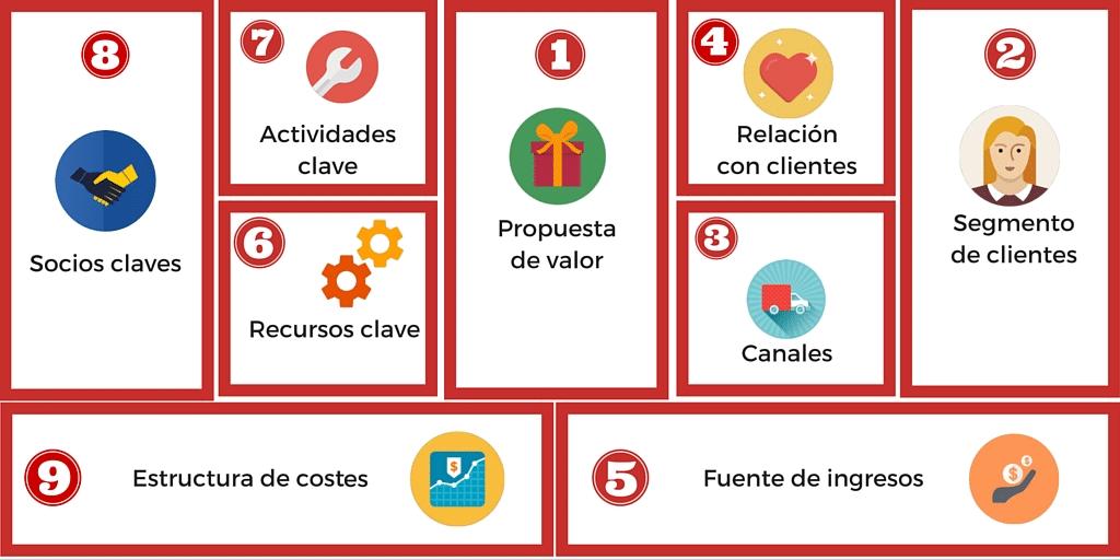 Empresas de servicios con Modelo Canvas (Ejemplos)
