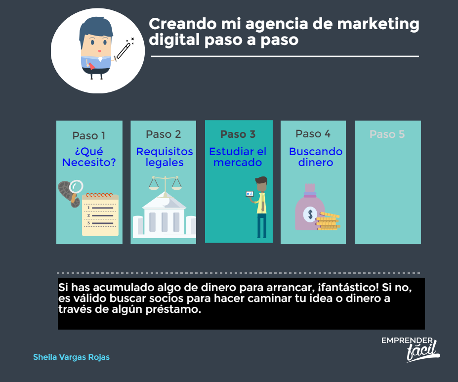 Agencia de marketing digital ¡5 pasos para crearla!