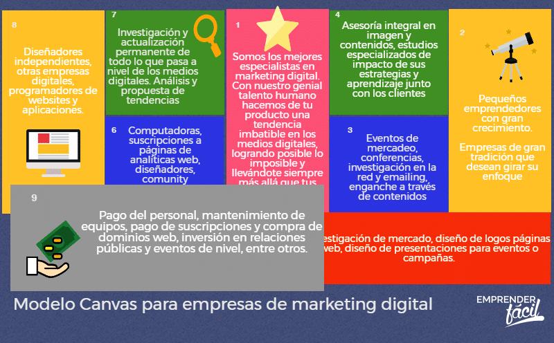 Empresas de marketing digital con Modelo Canvas (+ejemplo)