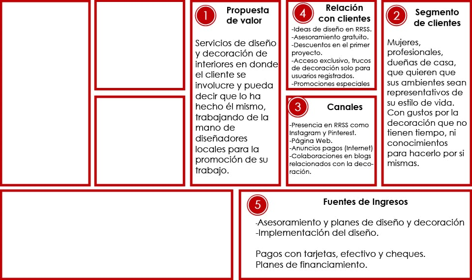 Diseño y decoración de interiores con Modelo Canvas