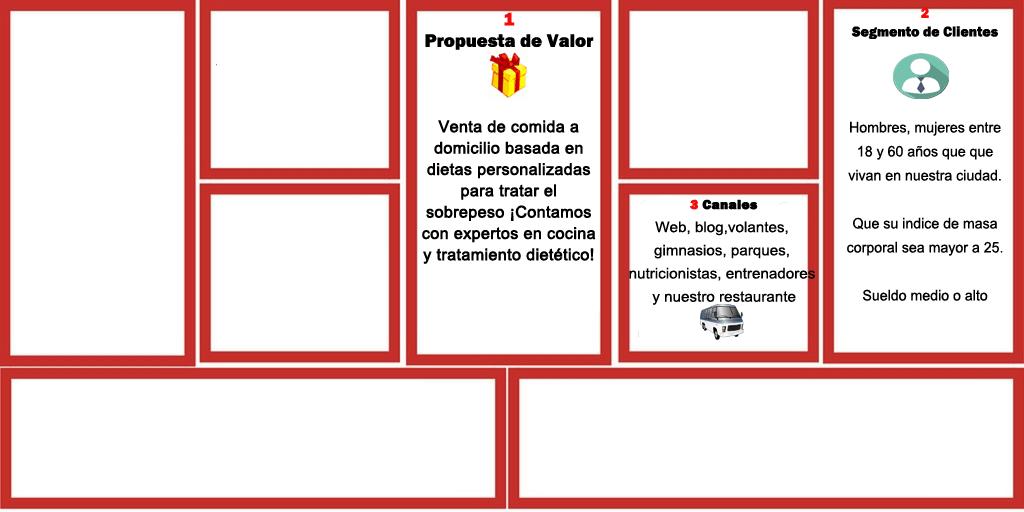Cómo Vender Comida a Domicilio: Te Enseño Paso a Paso (II PARTE) 3