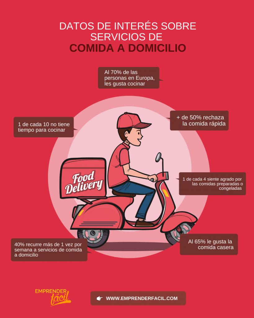 Cómo Vender Comida a Domicilio. #GuíaFácil 0