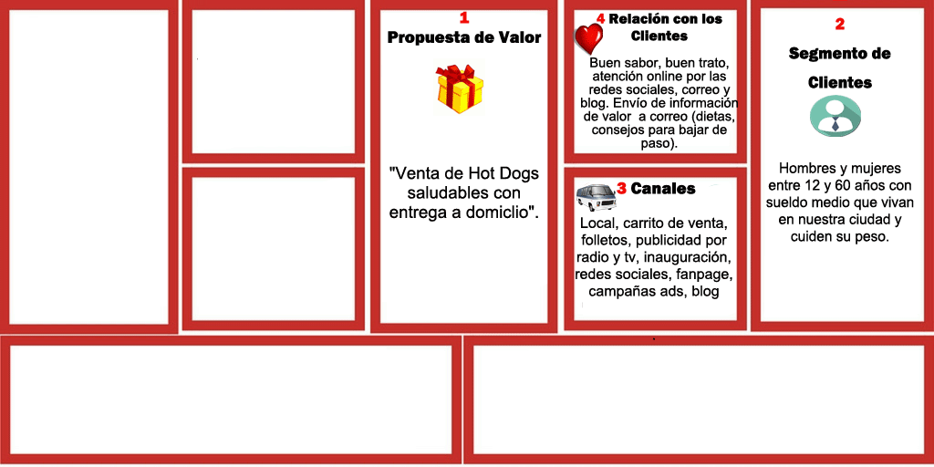 Negocio de hot dogs: Te enseño a vender (Diseño de Negocio II) 6