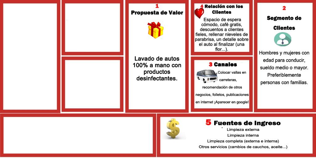 Cómo Instalar un Lavadero de Autos (Diseño de negocio III) 3