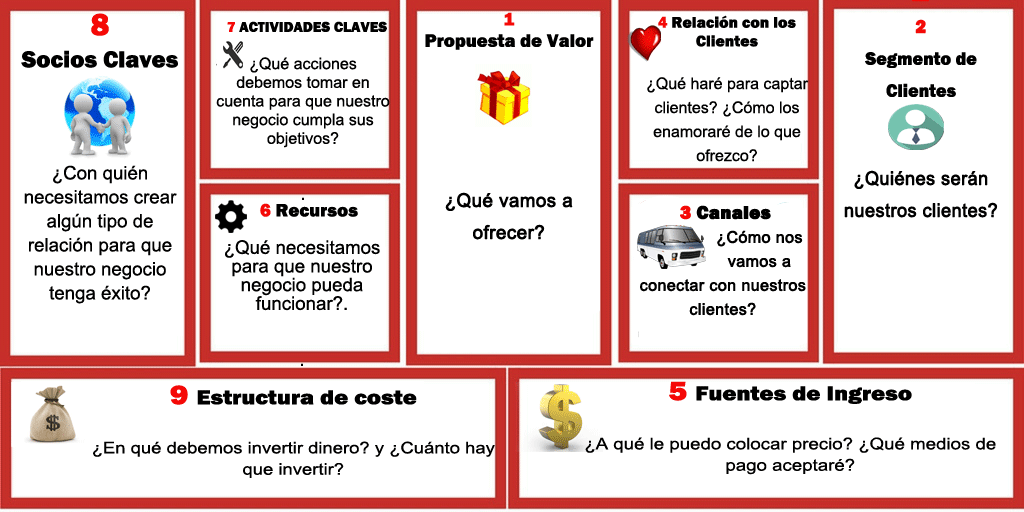 Estrategias de una empresa ¡Improvisar éxito/fracaso!