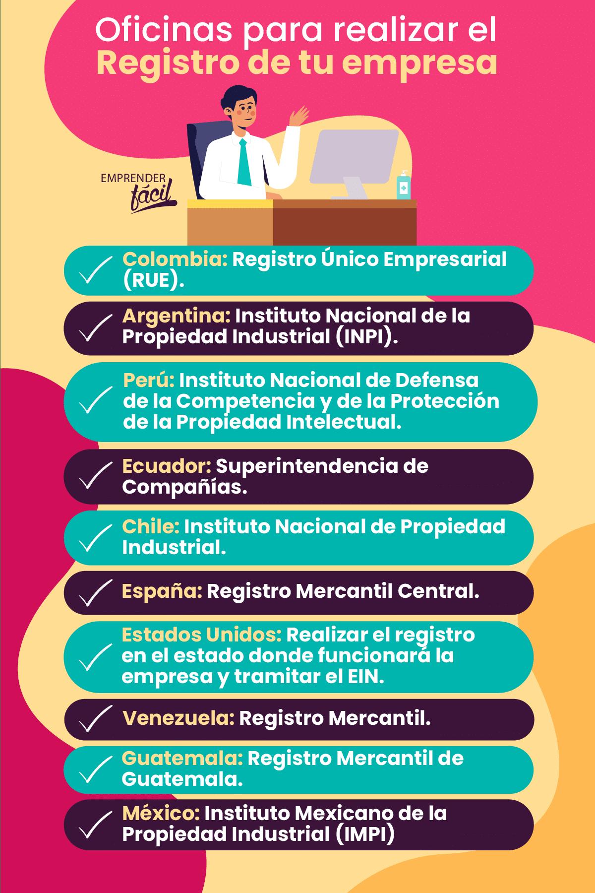 Oficinas que gestionan el proceso del registro de nombre de empresa por países.