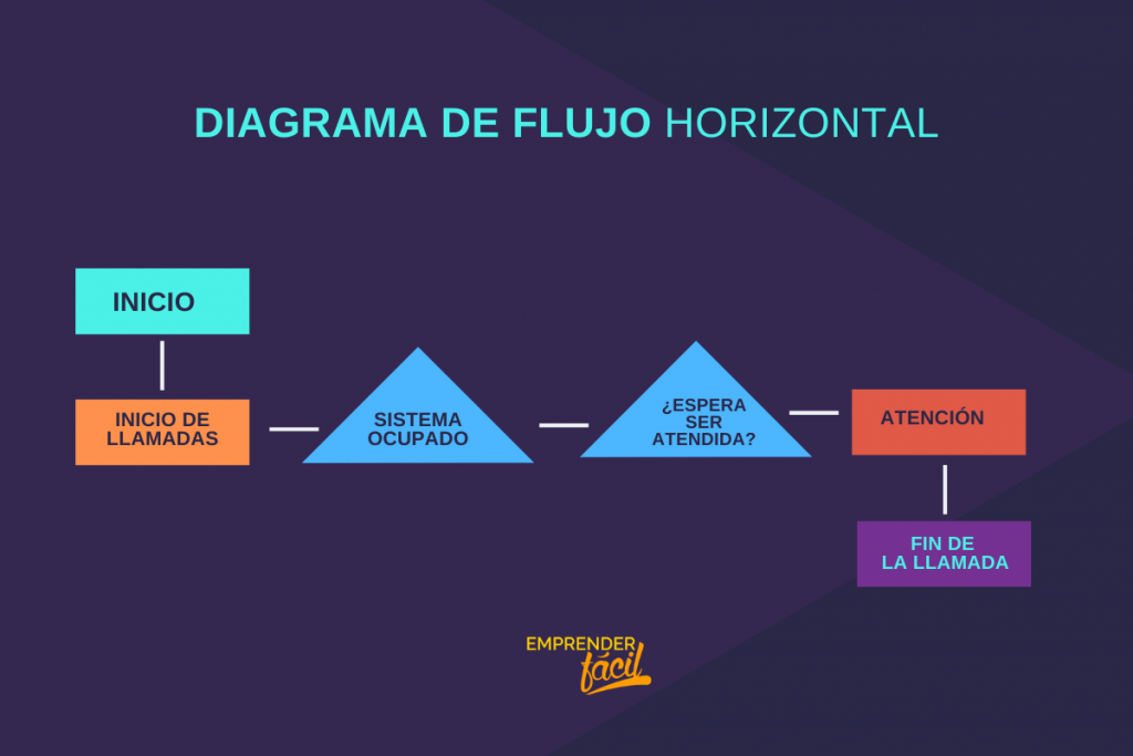 Uso del Diagrama de Flujo: ¿Qué es? Tipos y Ejemplos 7