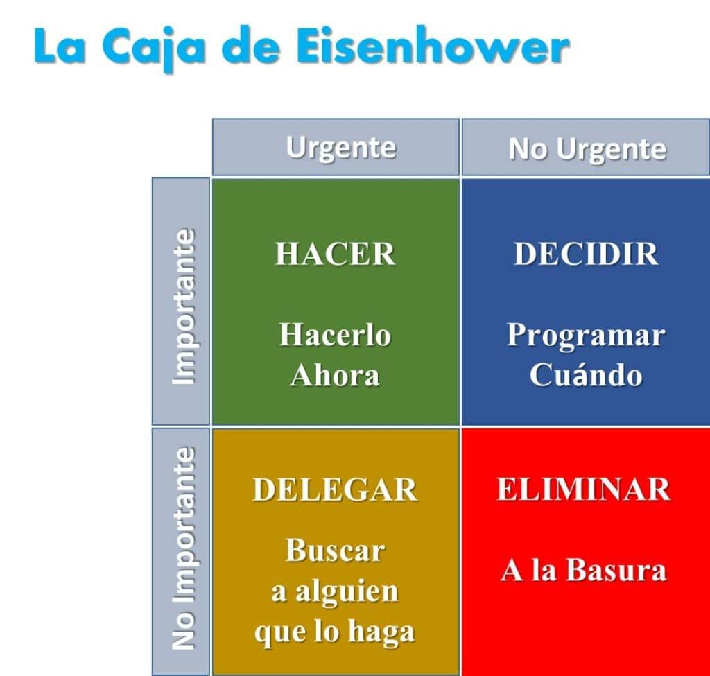 La Caja de Eisenhower