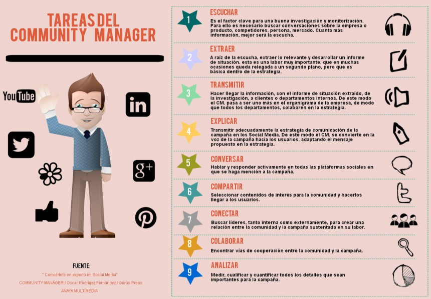 Tareas del Community Manager