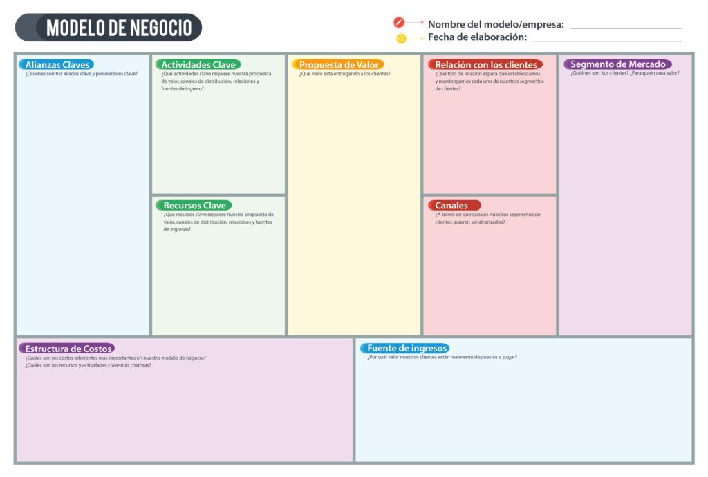 Vista del modelo de negocio Canvas con sus 9 bloques para determinar la gestión estratégica de una empresa.
