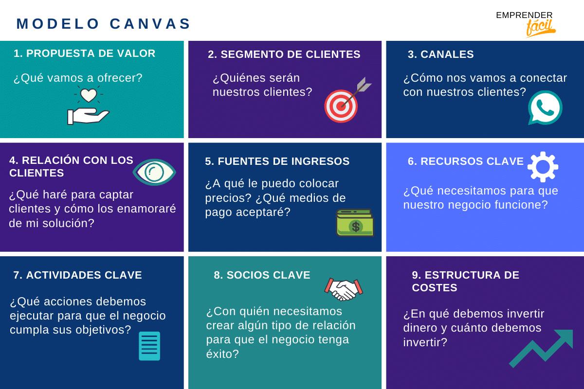 método canvas