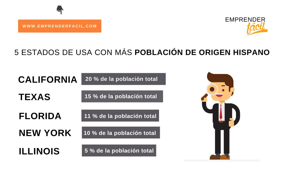 Estados de EE.UU. con mayor población hispana