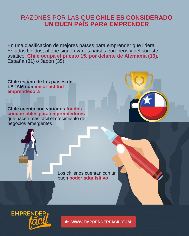 Negocios Rentables en Chile