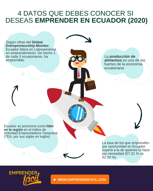 Emprender un negocio en Ecuador