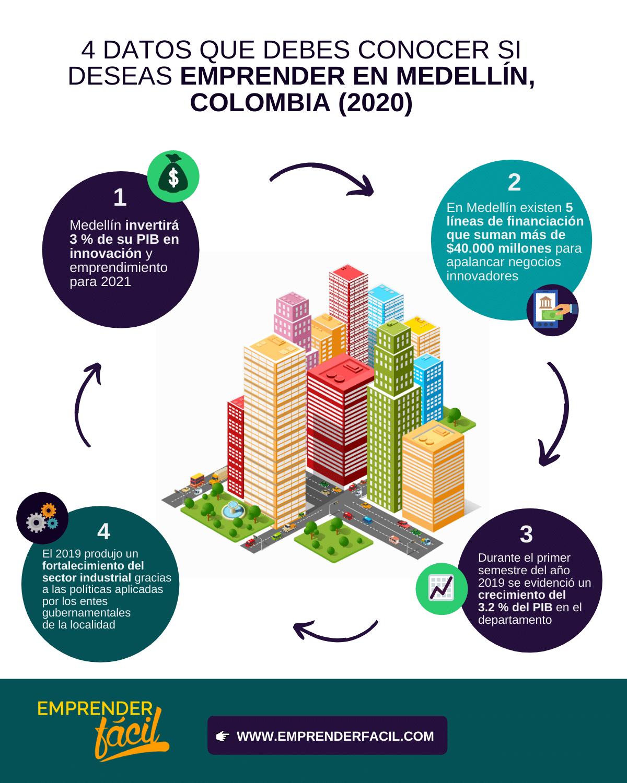 Negocios Rentables en Medellín