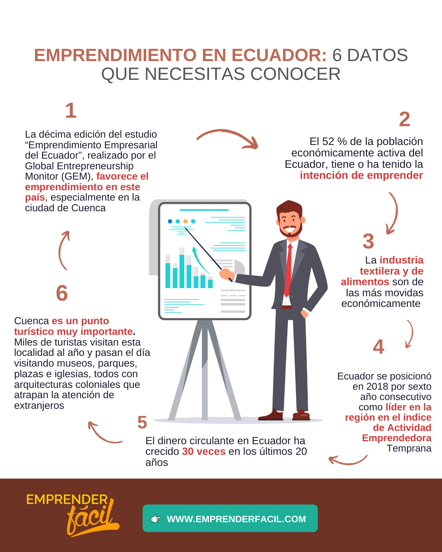 Negocios Rentables en Cuenca
