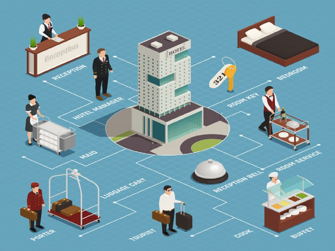 La administración hotelera ayuda a mejorar la experiencia del cliente