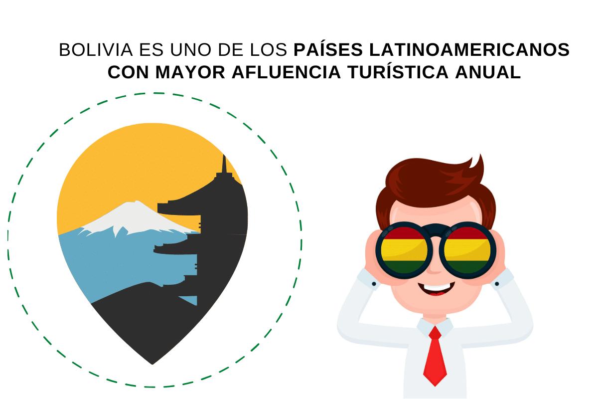 El turismo en Bolivia es una actividad altamente rentable