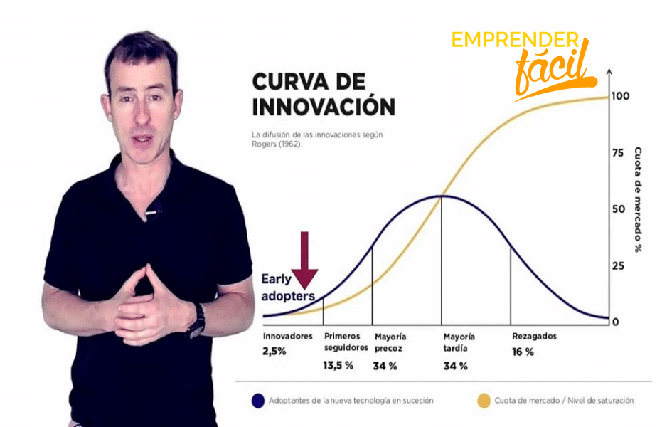 Early Adopter. Los Innovadores
