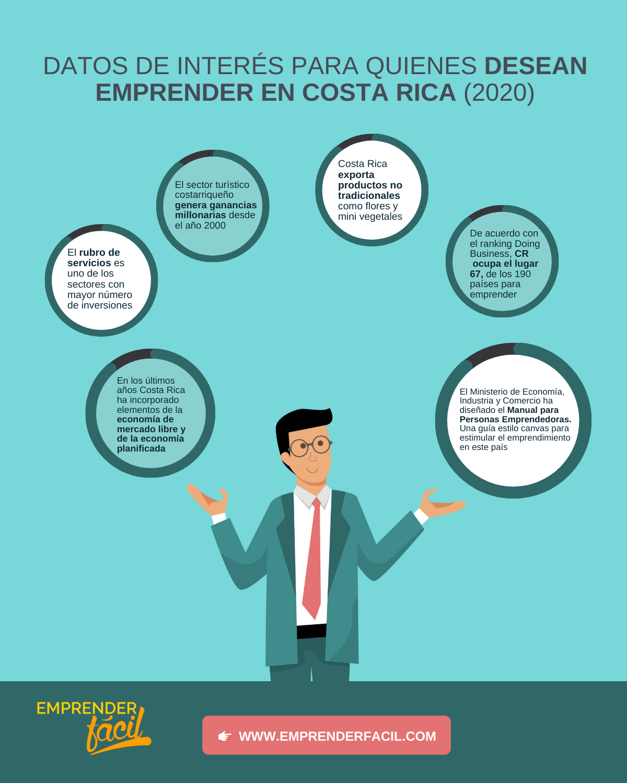 Emprender en Costa Rica