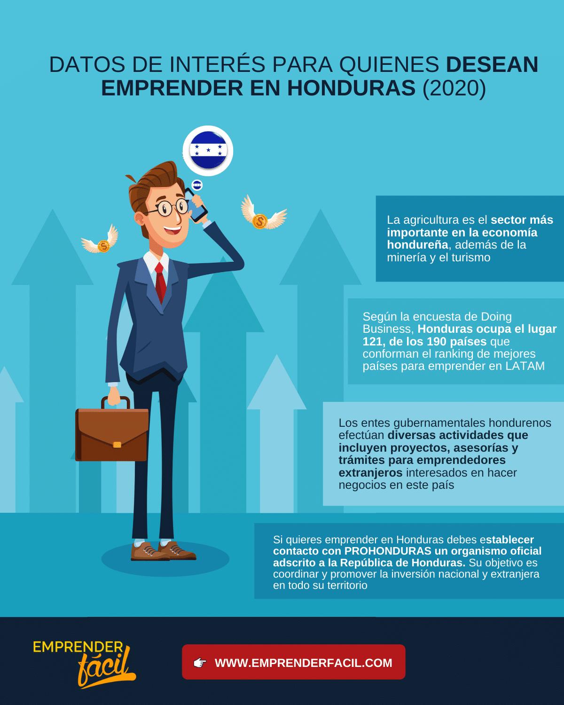 datos de interés sobre el emprendimiento en Honduras