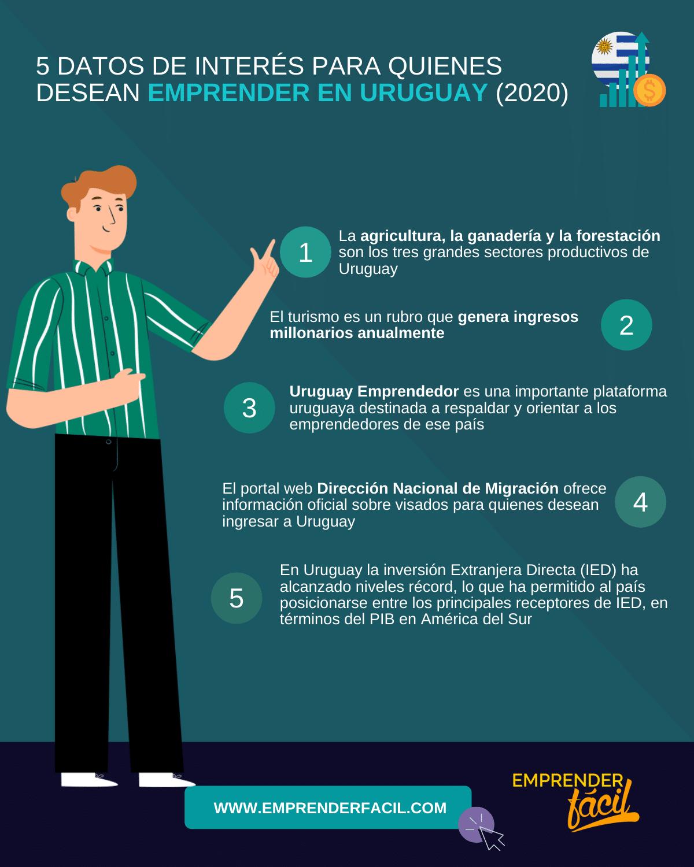 Datos sobre el emprendimiento en uruguay