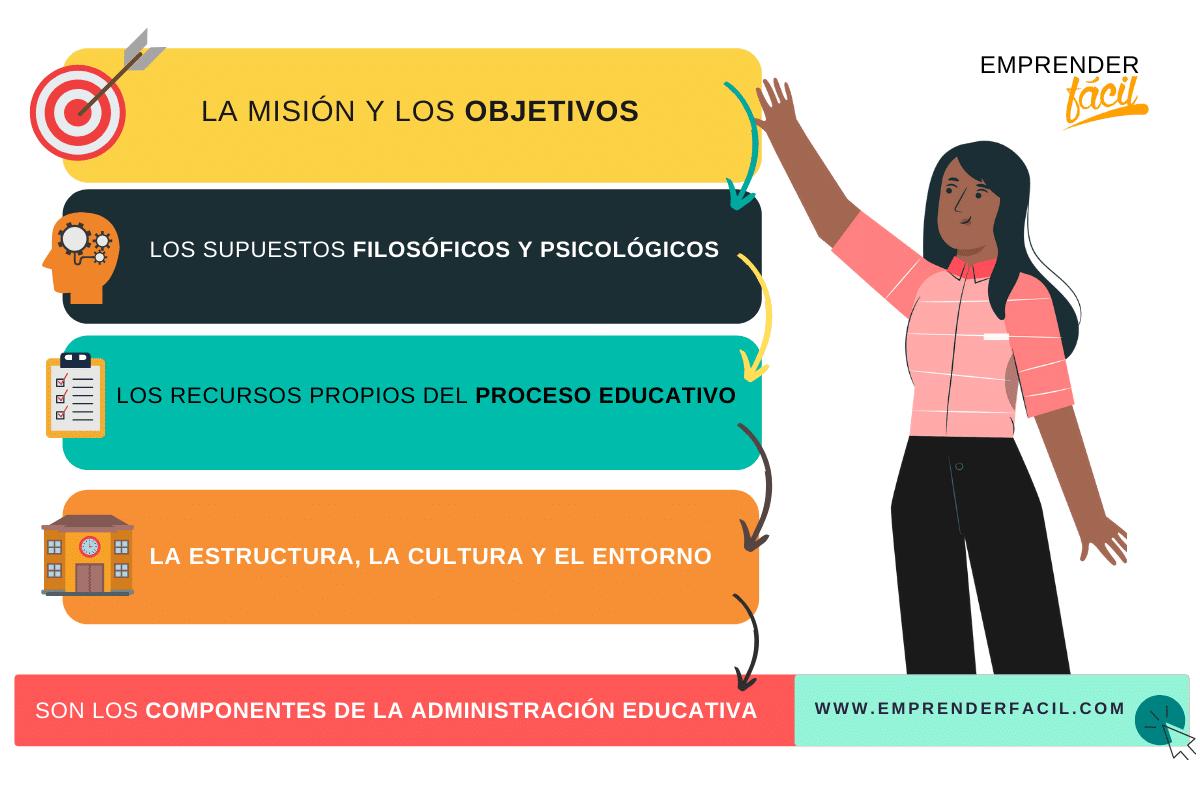 Componentes de la administración educativa