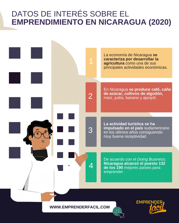 negocios rentables en Nicaragua