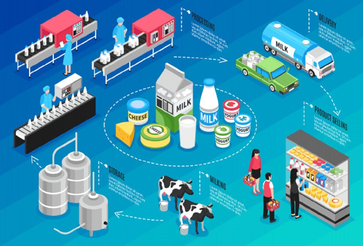 Utiliza la administración de operaciones para integrar las áreas que le agregan valor a tu producto