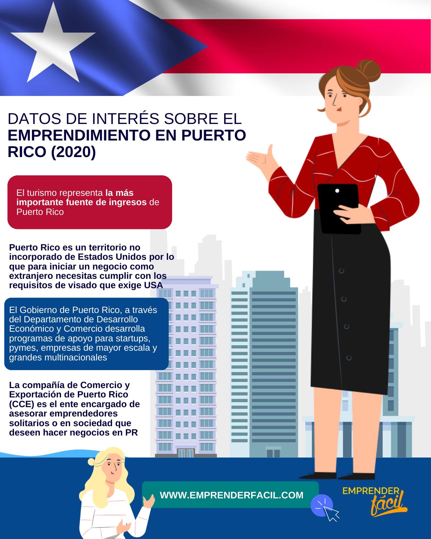 Datos de interés sobre el emprendimiento en Puerto Rico