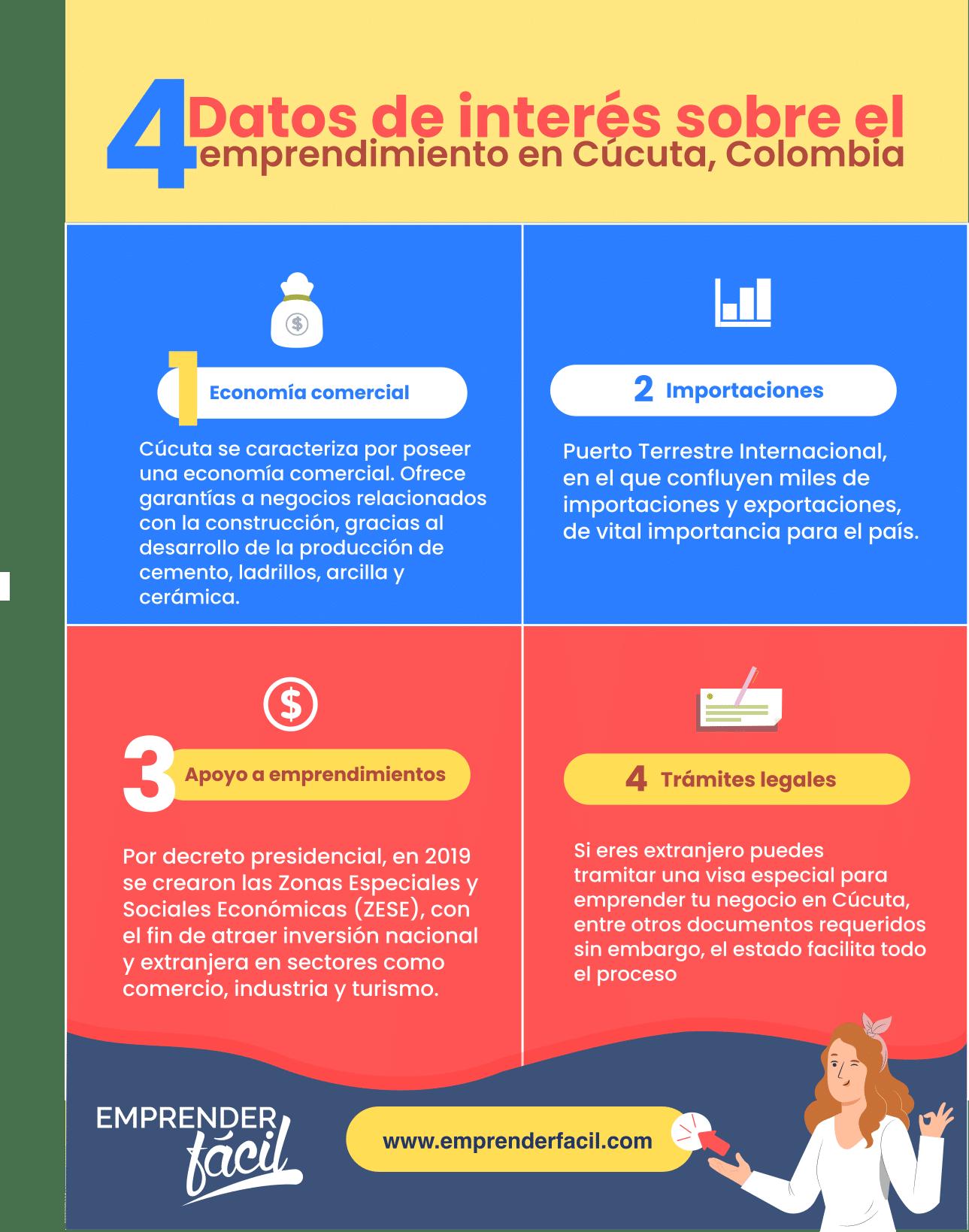 Datos relevantes sobre la economía y el emprendimiento en Cúcuta.