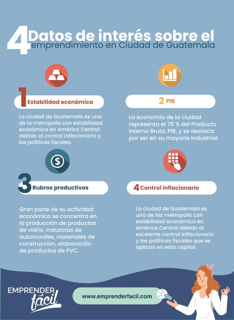 Datos sobre el emprendimiento en Guatemala