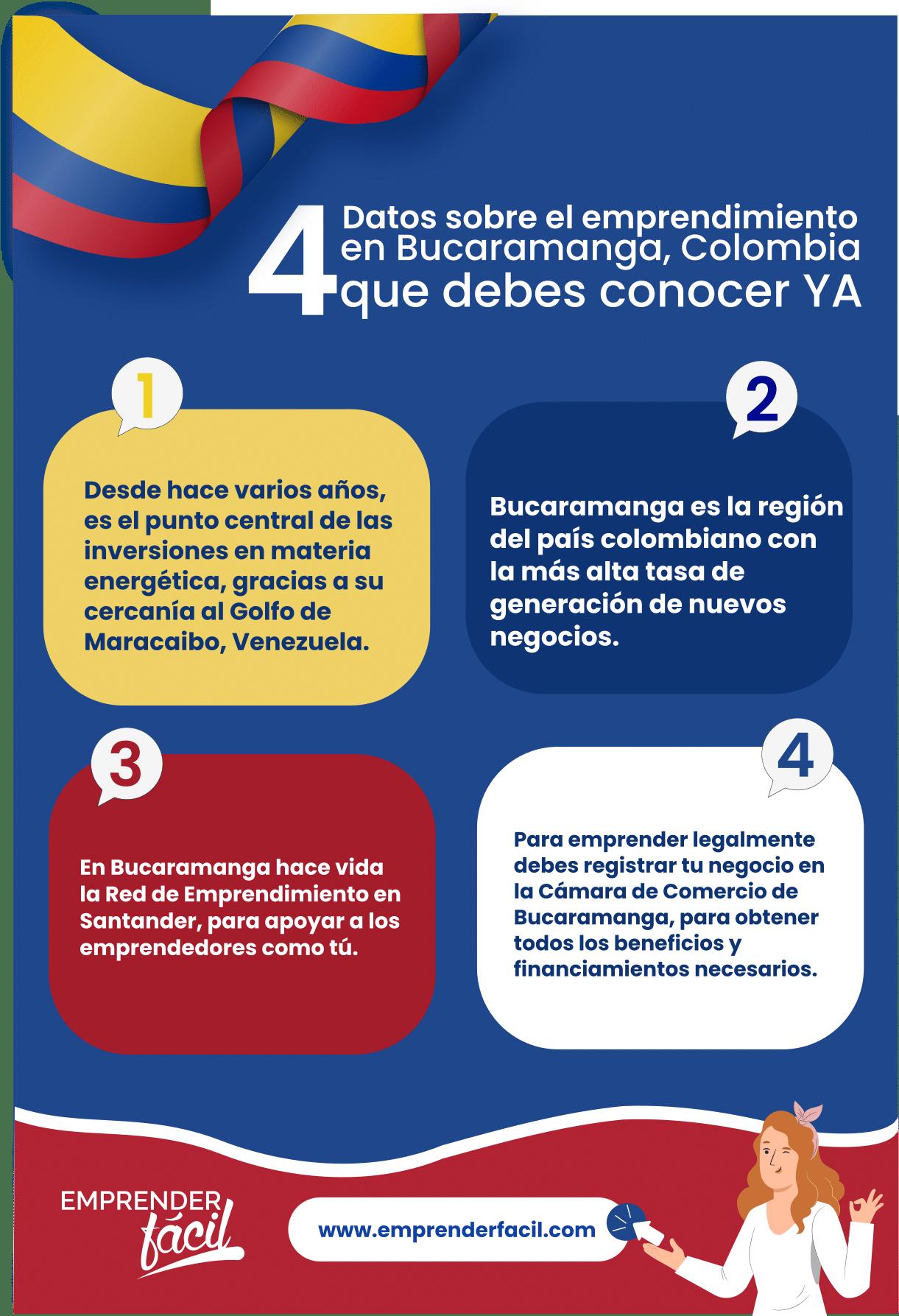 Datos sobre los negocios rentables en Bucaramaga, Colombia.