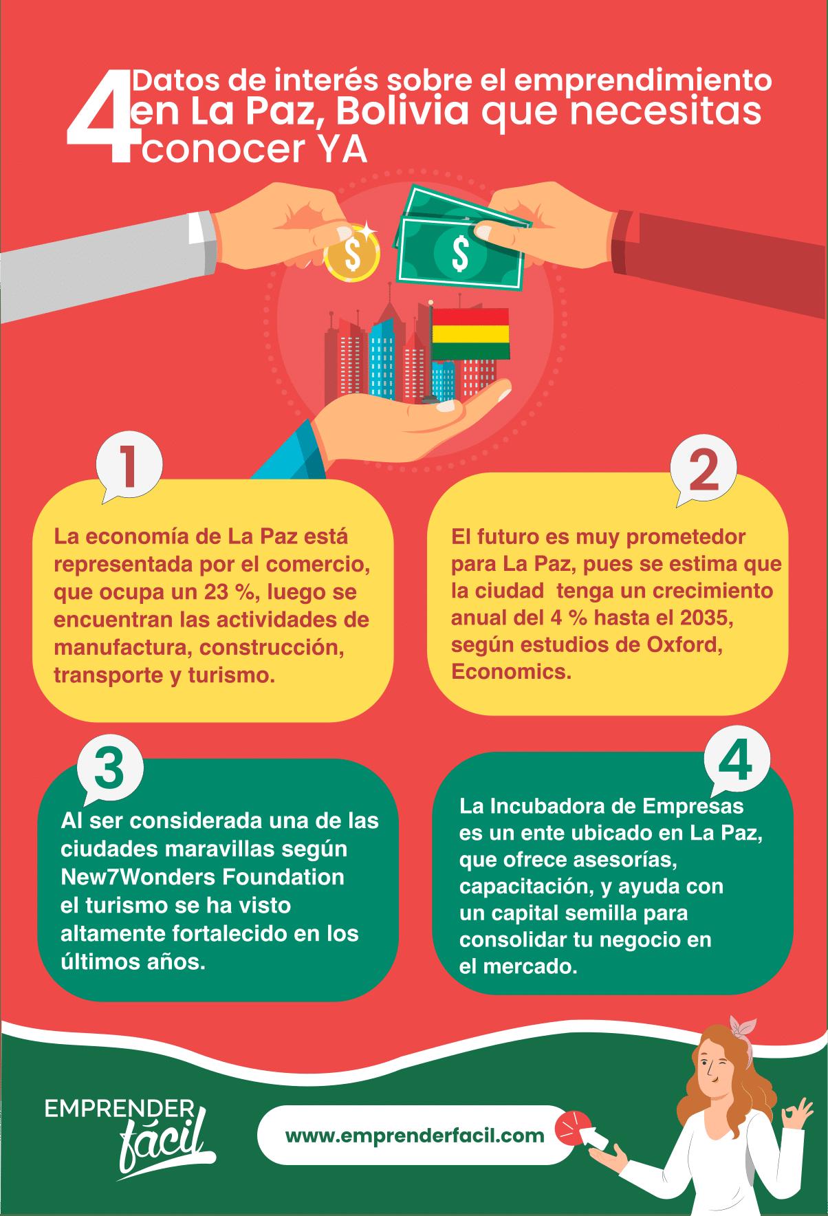 Bolivia ofrece grandes oportunidades para emprendedores de todo el mundo