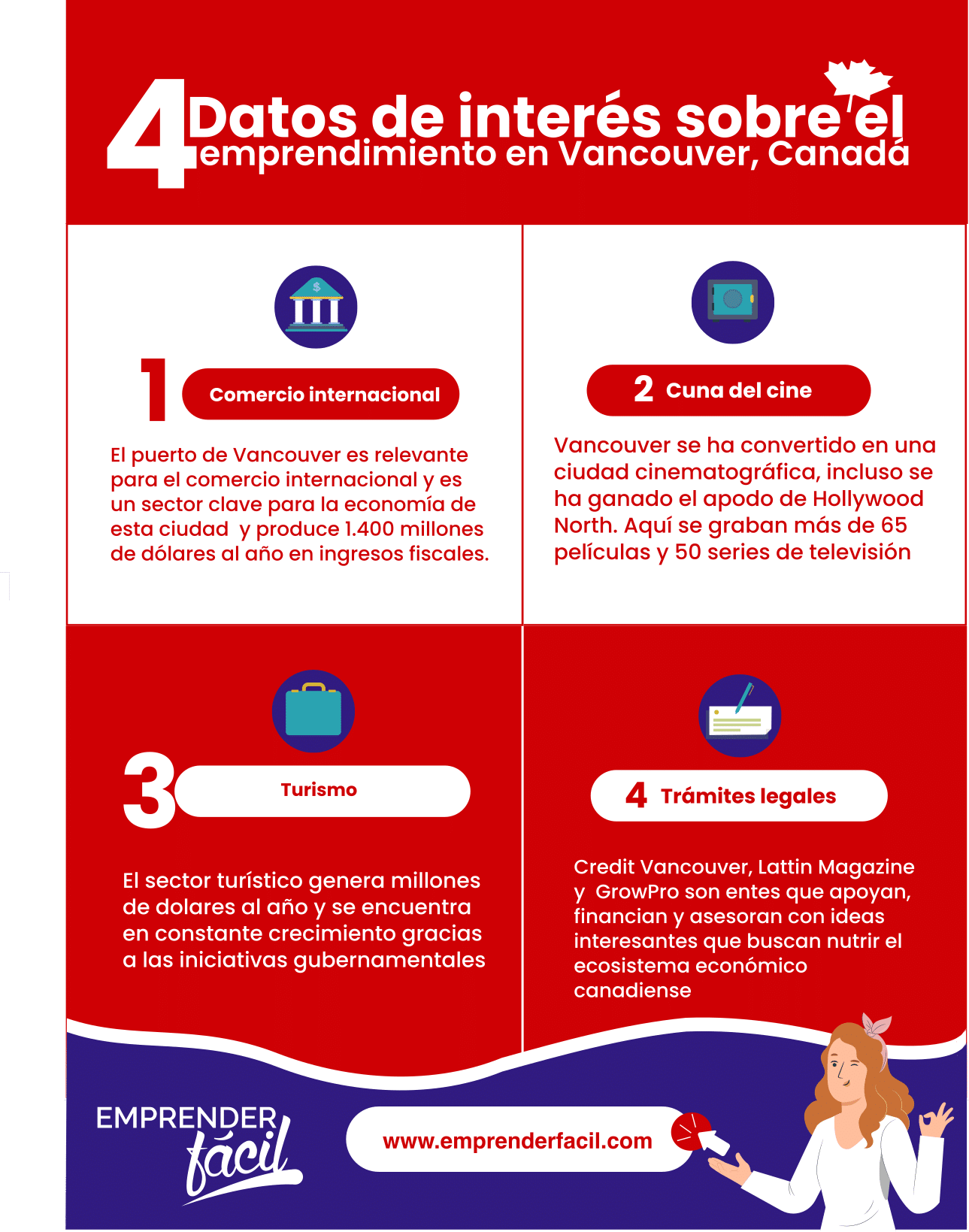 Vancouver, la tercera mejor ciudad en el mundo