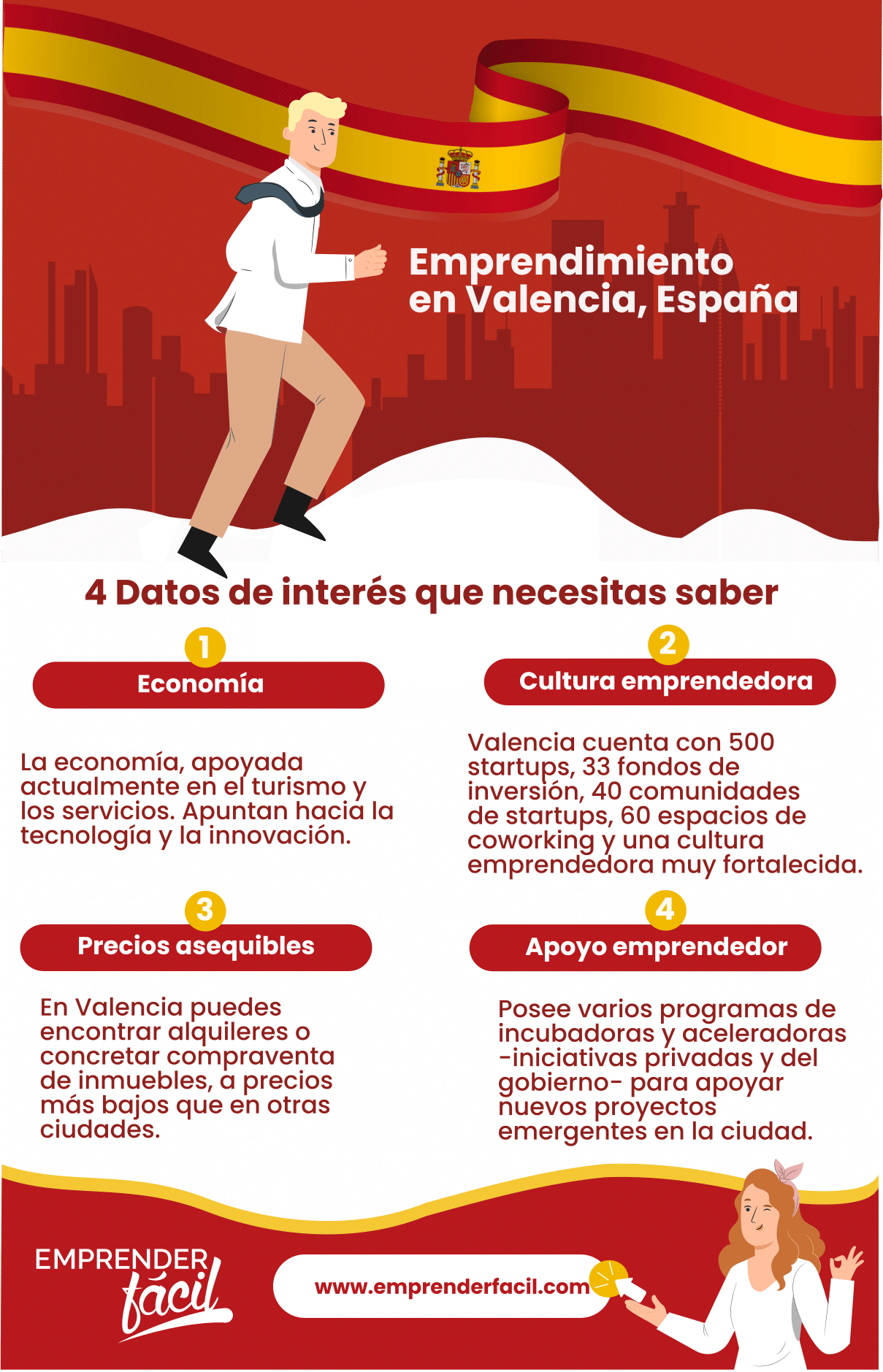 Datos de emprendimiento en Valencia
